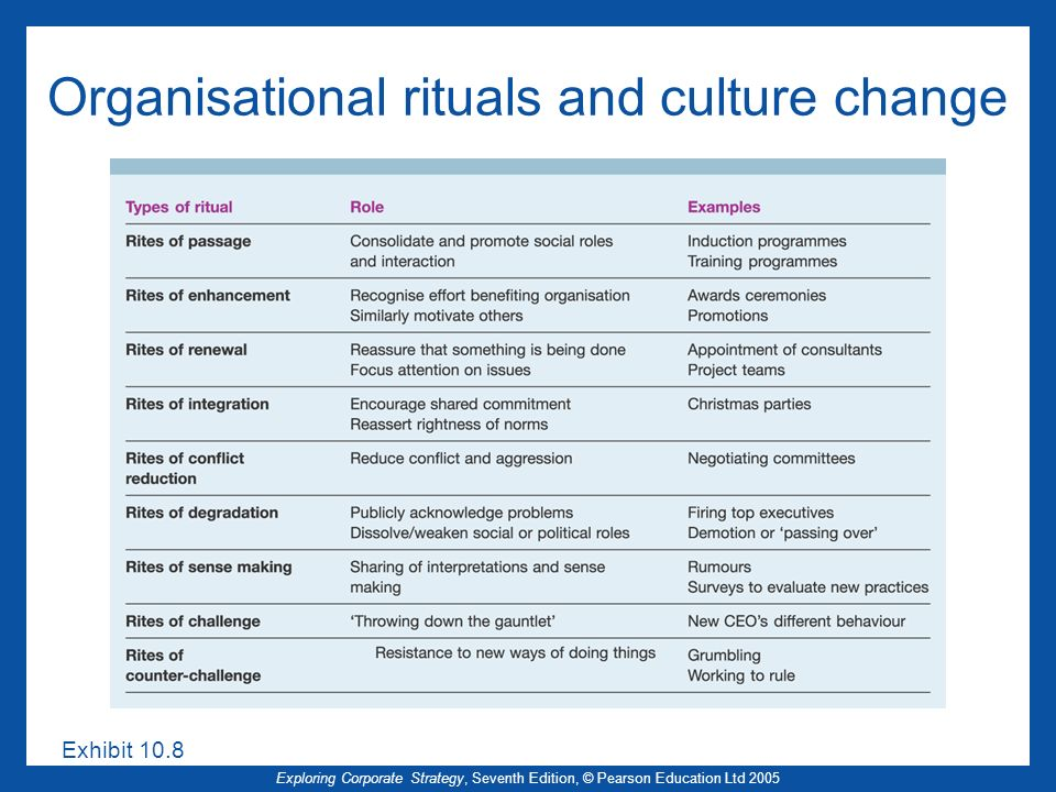 Organisational rituals and culture change