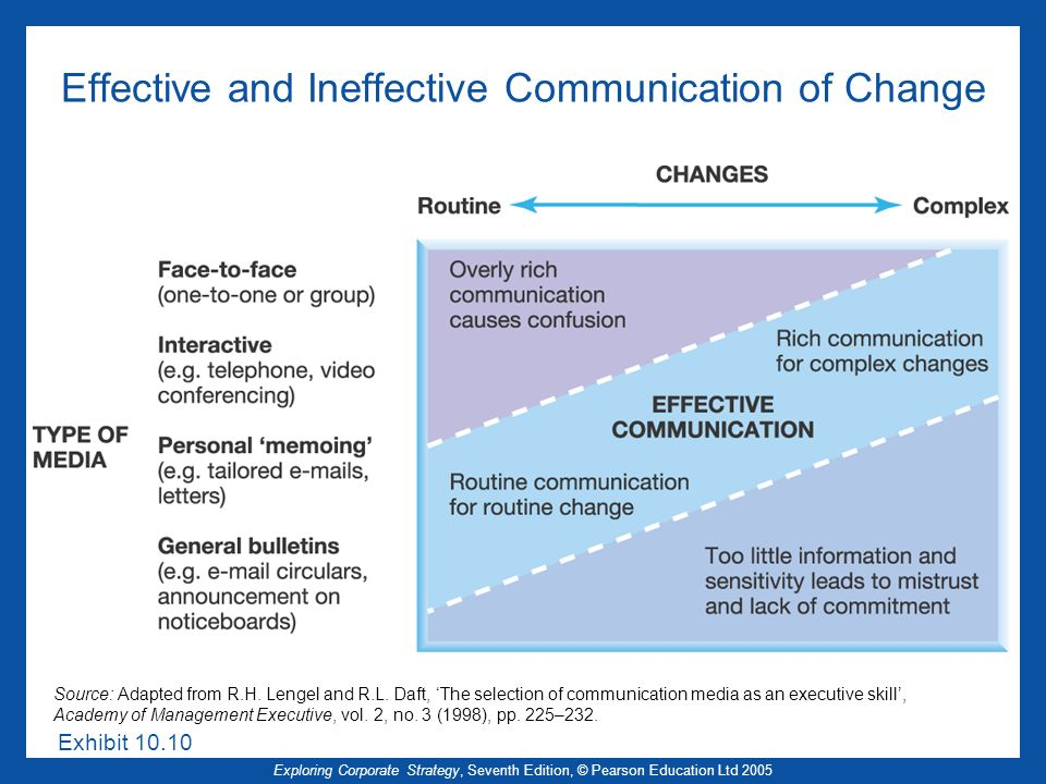 Effective and Ineffective Communication of Change