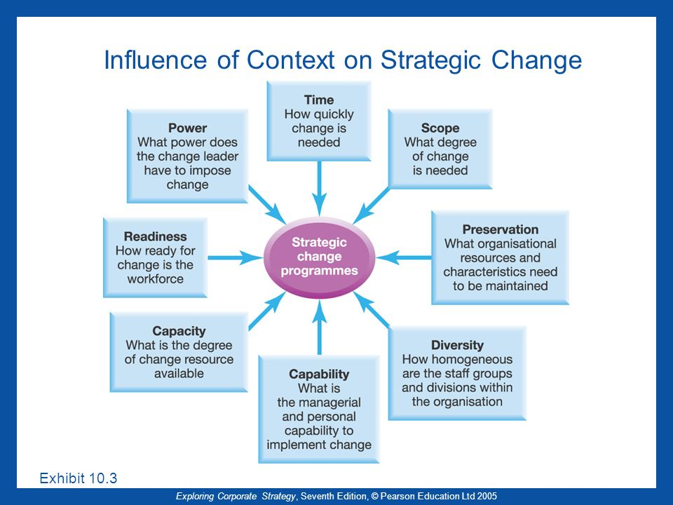 Influence of Context on Strategic Change