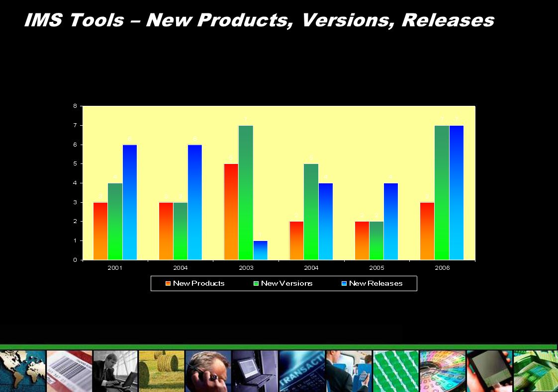 IMS Tools – New Products, Versions, Releases