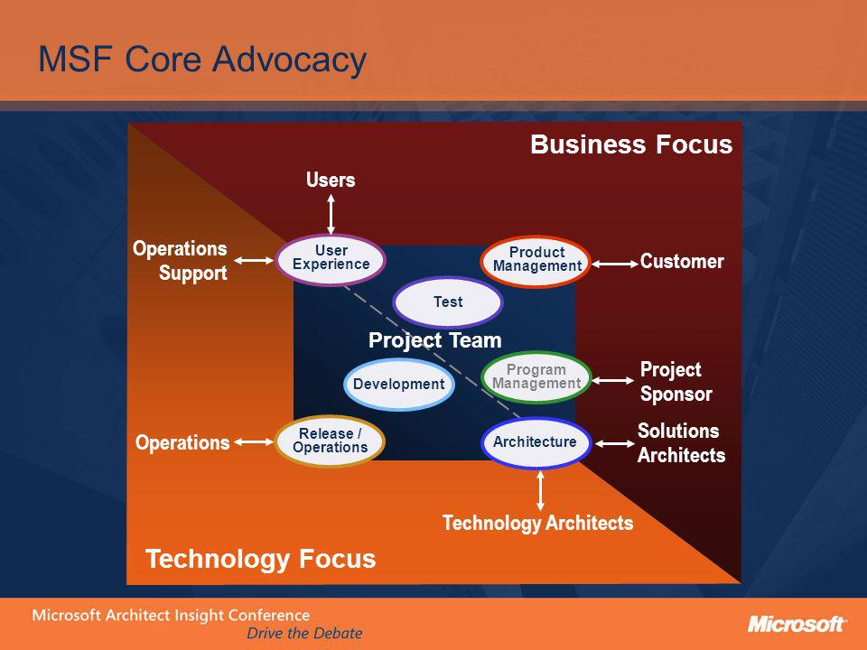 MSF Core Advocacy Business Focus Technology Focus Users