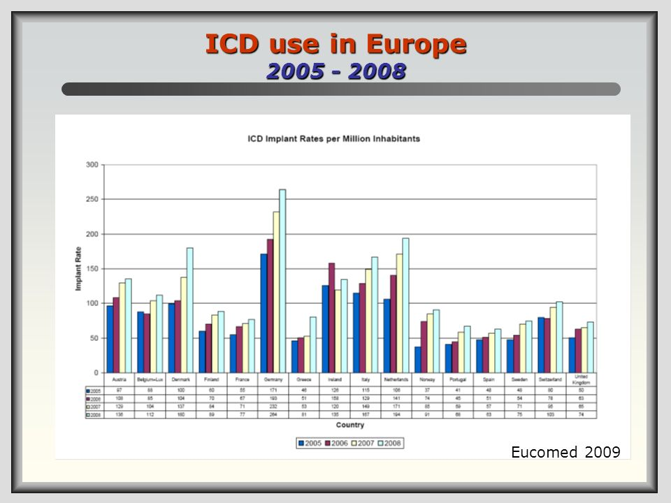 ICD use in Europe Eucomed 2009