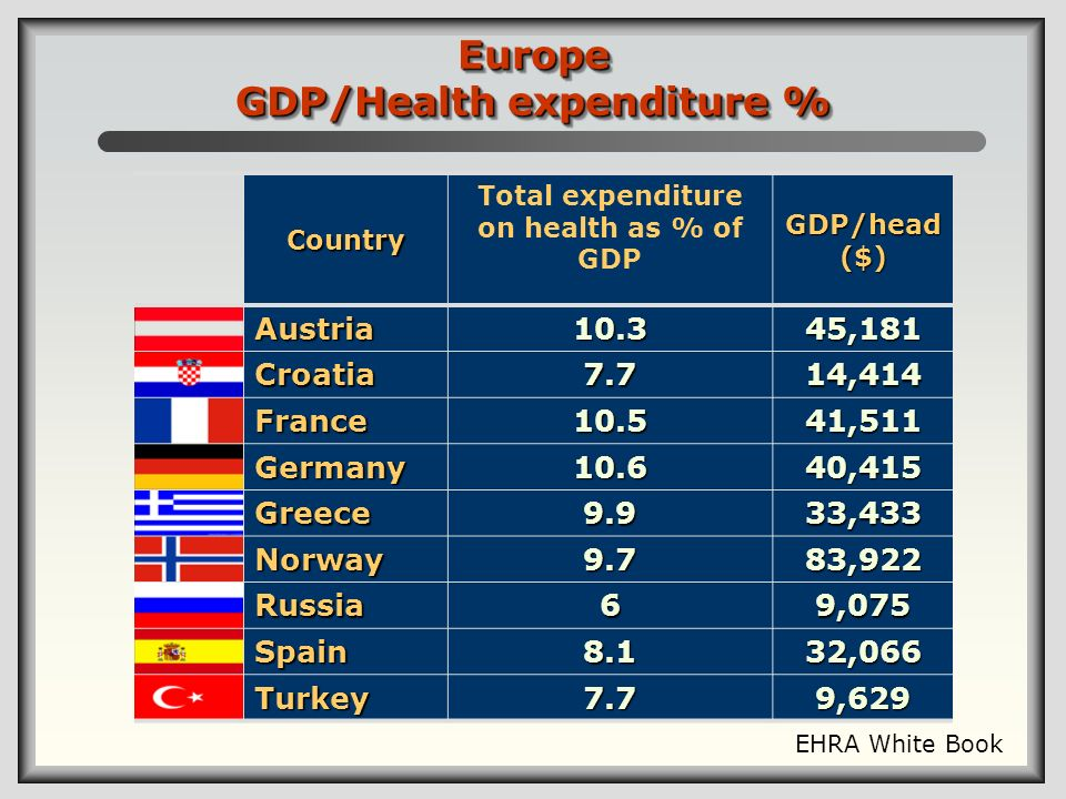 Europe GDP/Health expenditure %