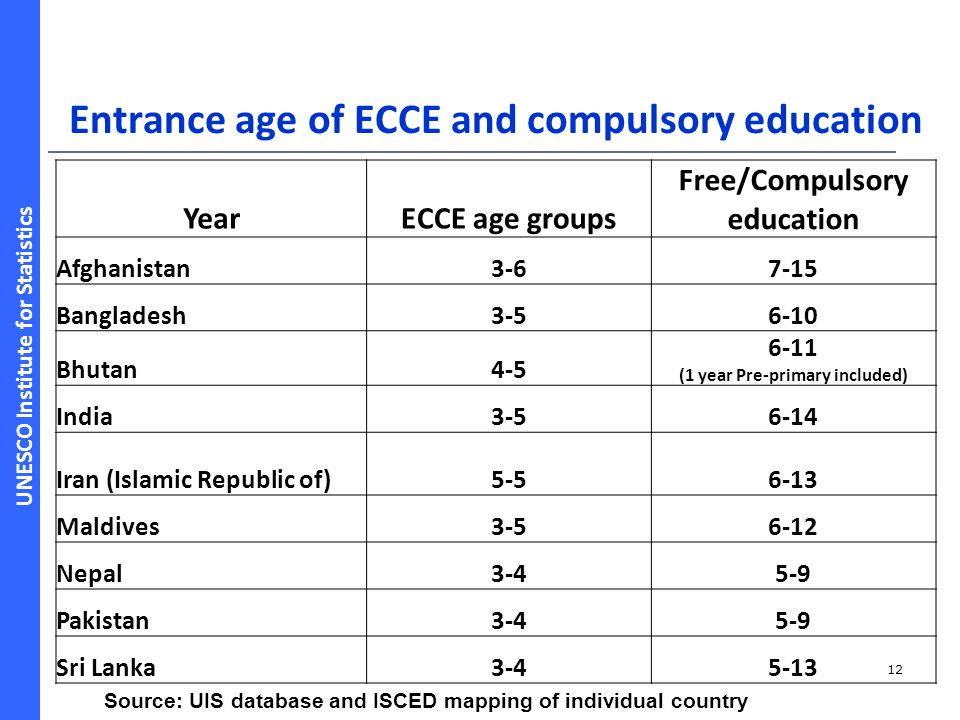 Entrance age of ECCE and compulsory education