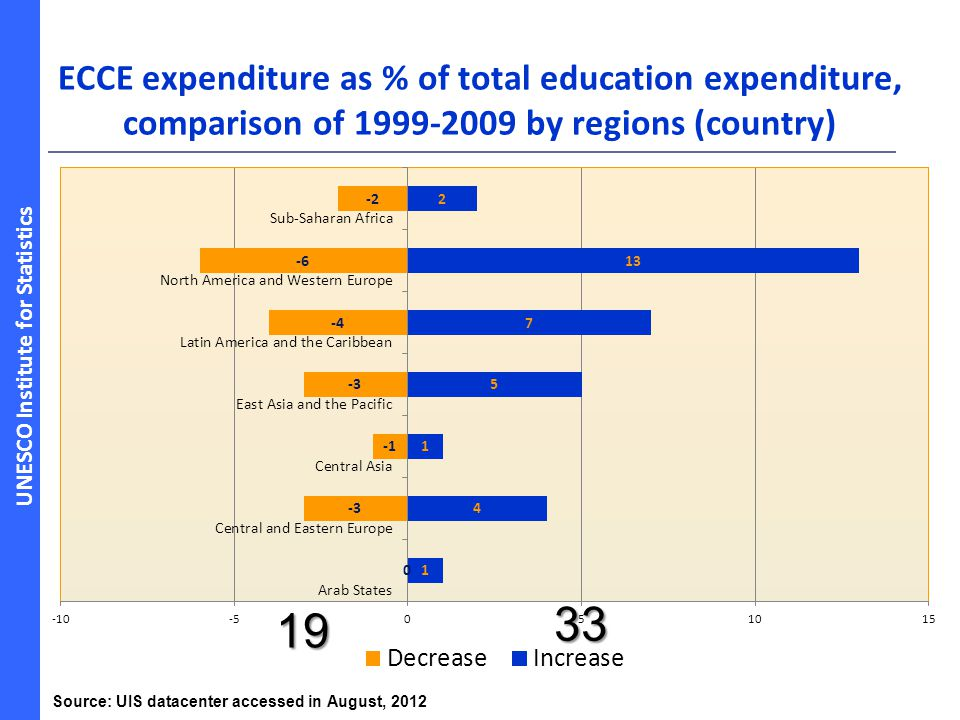 ECCE expenditure as % of total education expenditure, comparison of 1999-2009 by regions (country)