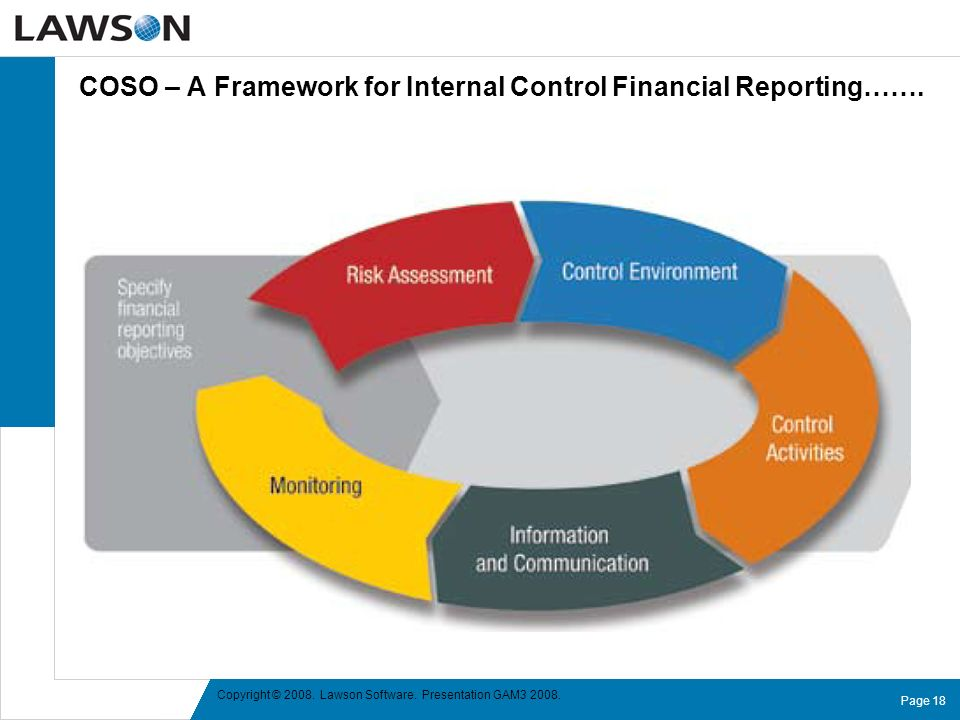 COSO – A Framework for Internal Control Financial Reporting…….