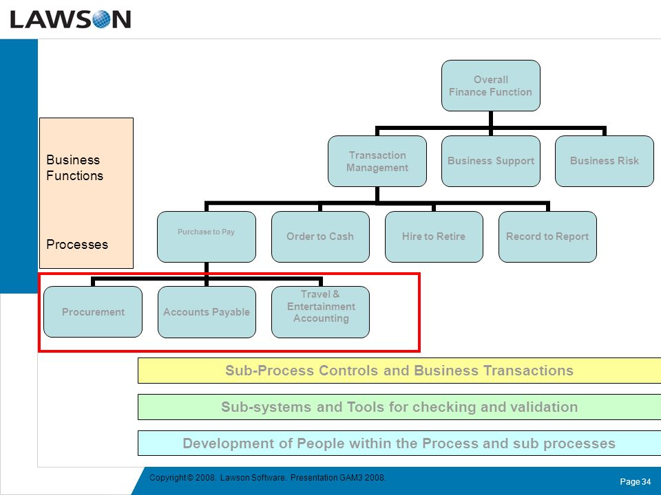 Sub-Process Controls and Business Transactions
