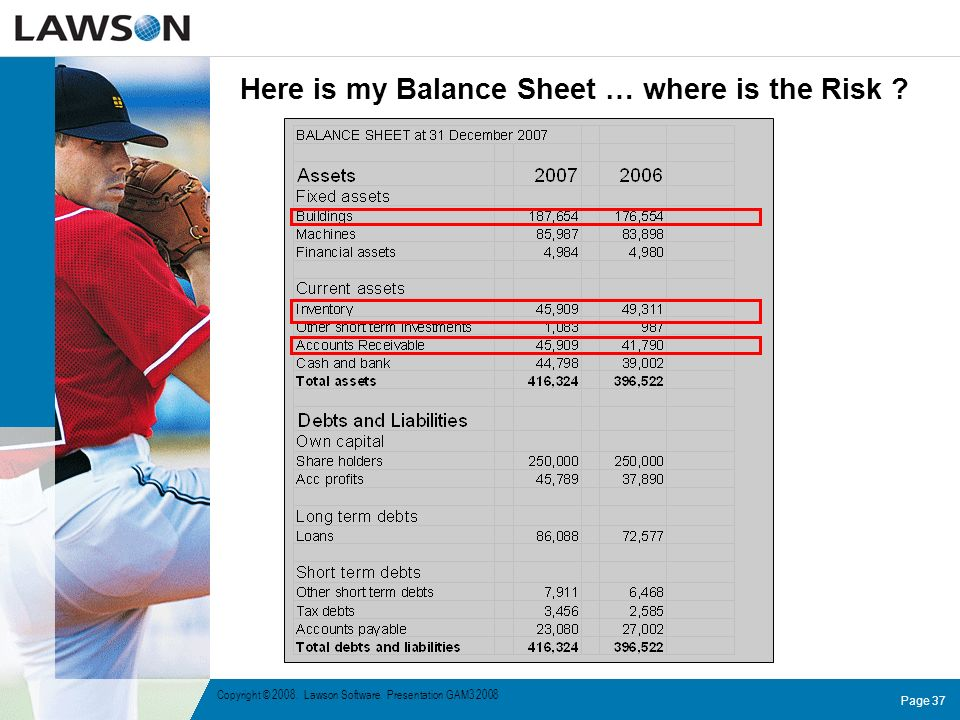 Here is my Balance Sheet … where is the Risk