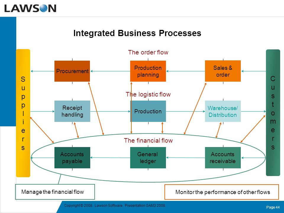 Integrated Business Processes