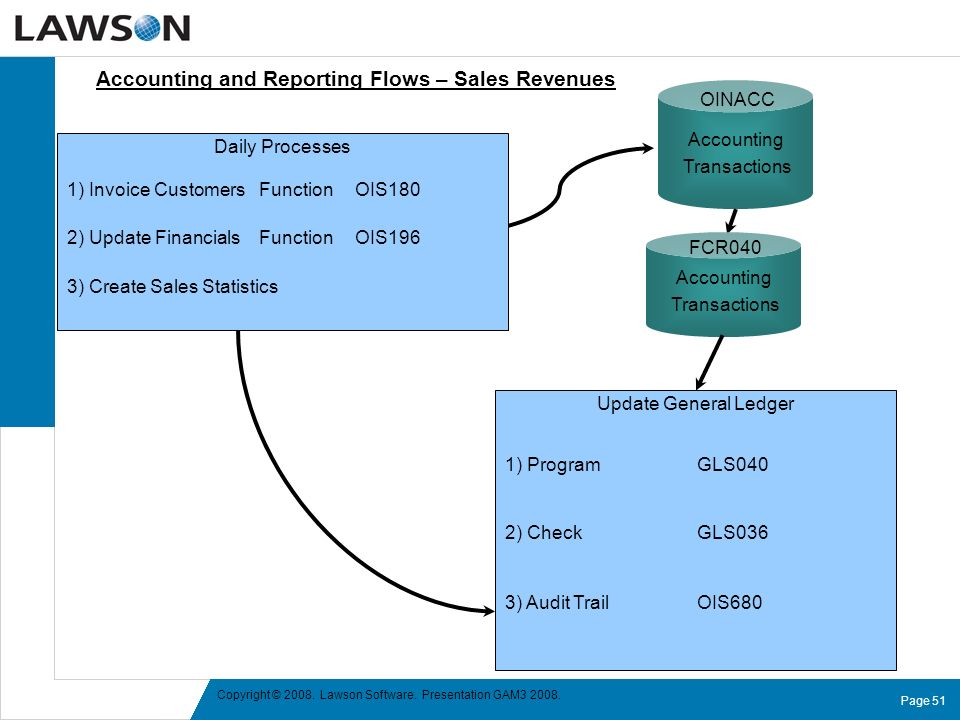 Accounting and Reporting Flows – Sales Revenues