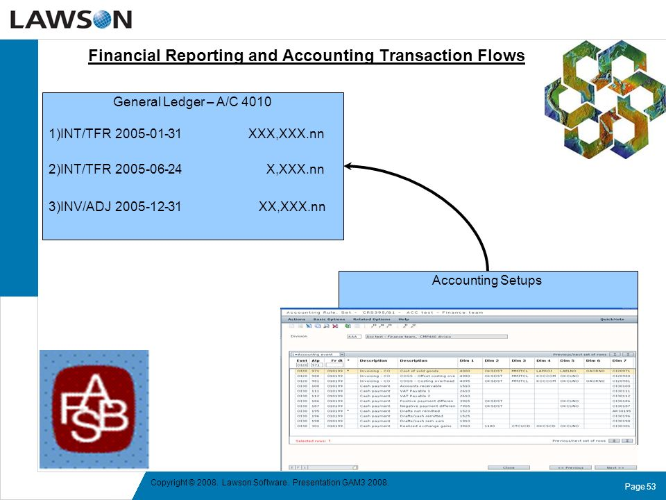Financial Reporting and Accounting Transaction Flows
