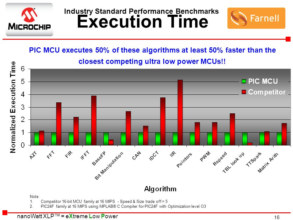 Industry Standard Performance Benchmarks Execution Time