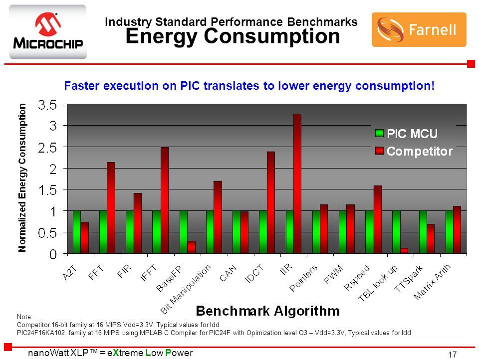 Industry Standard Performance Benchmarks Energy Consumption