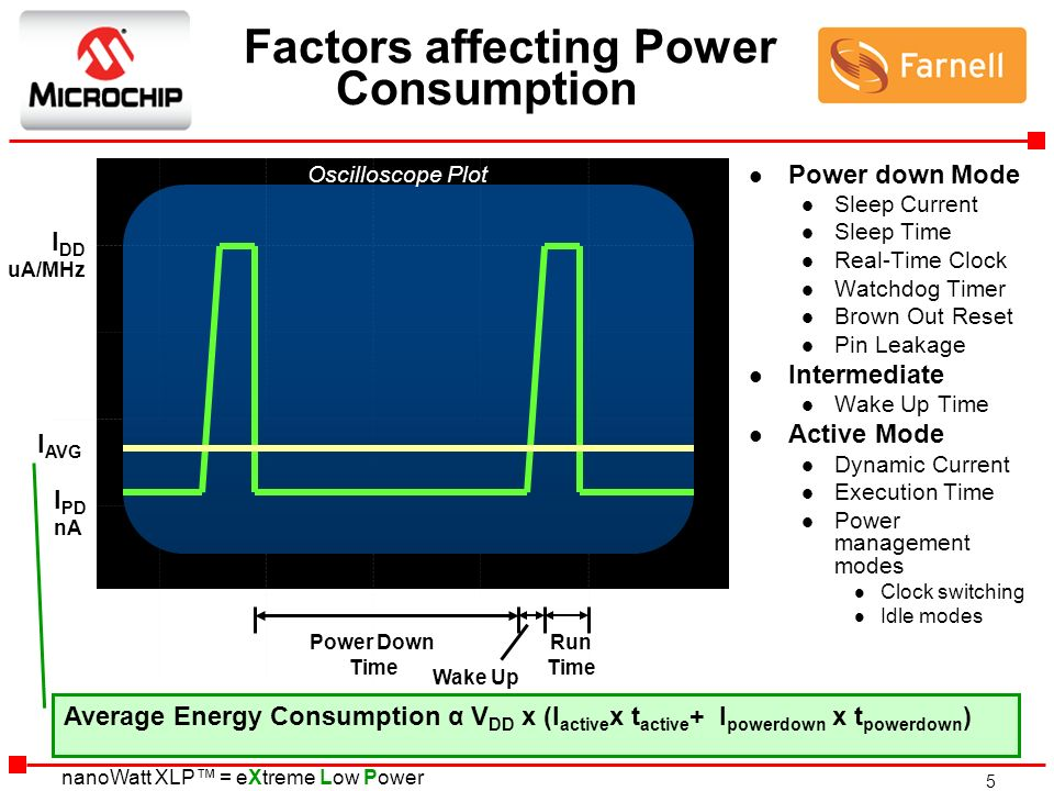 Factors affecting Power Consumption
