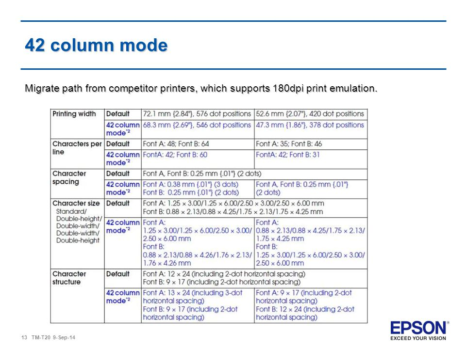 42 column mode Migrate path from competitor printers, which supports 180dpi print emulation.