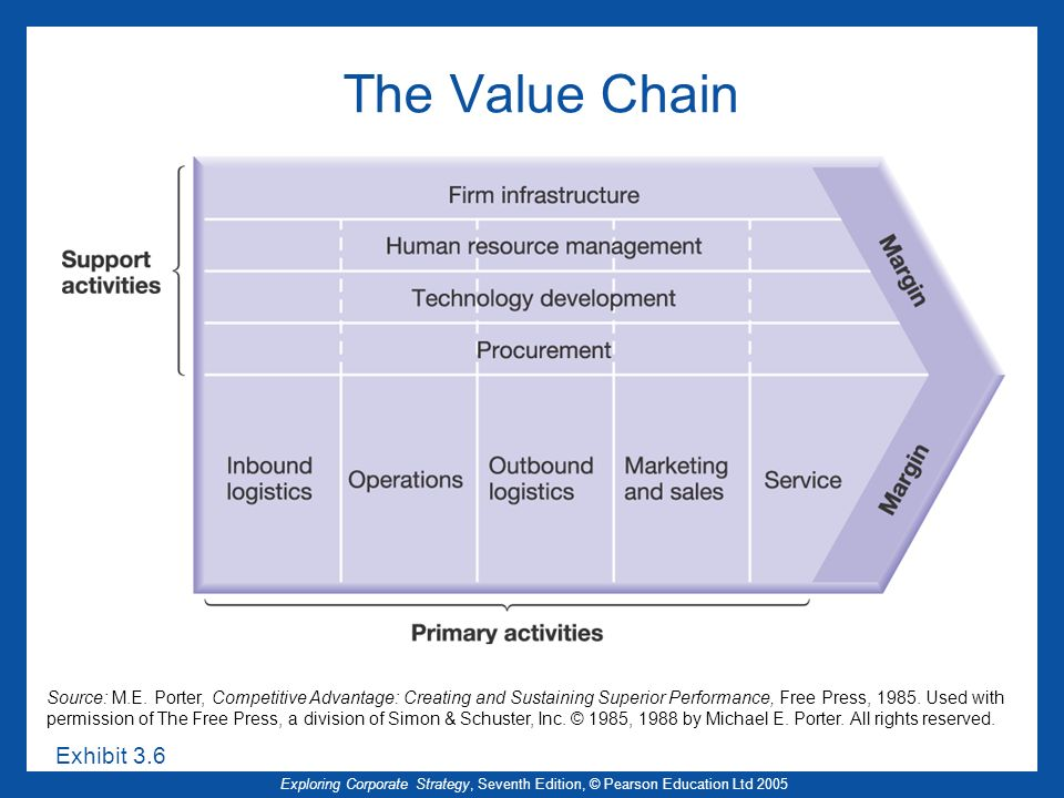 The Value Chain Exhibit 3.6