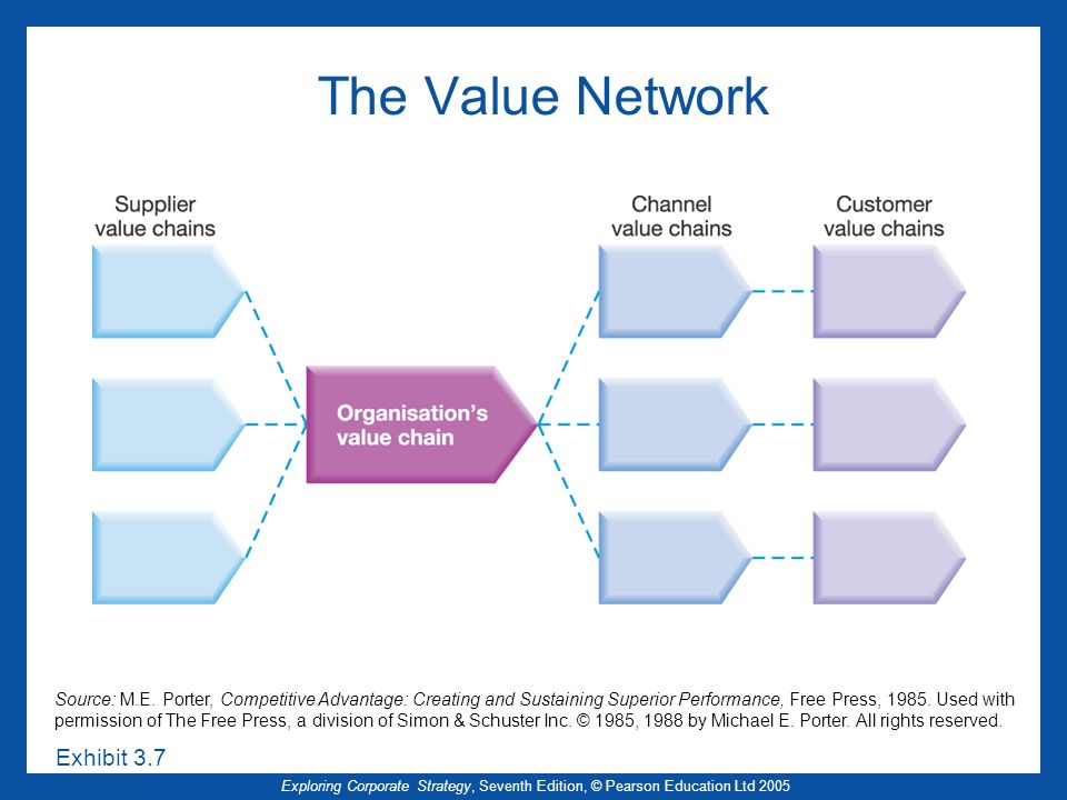 The Value Network Exhibit 3.7