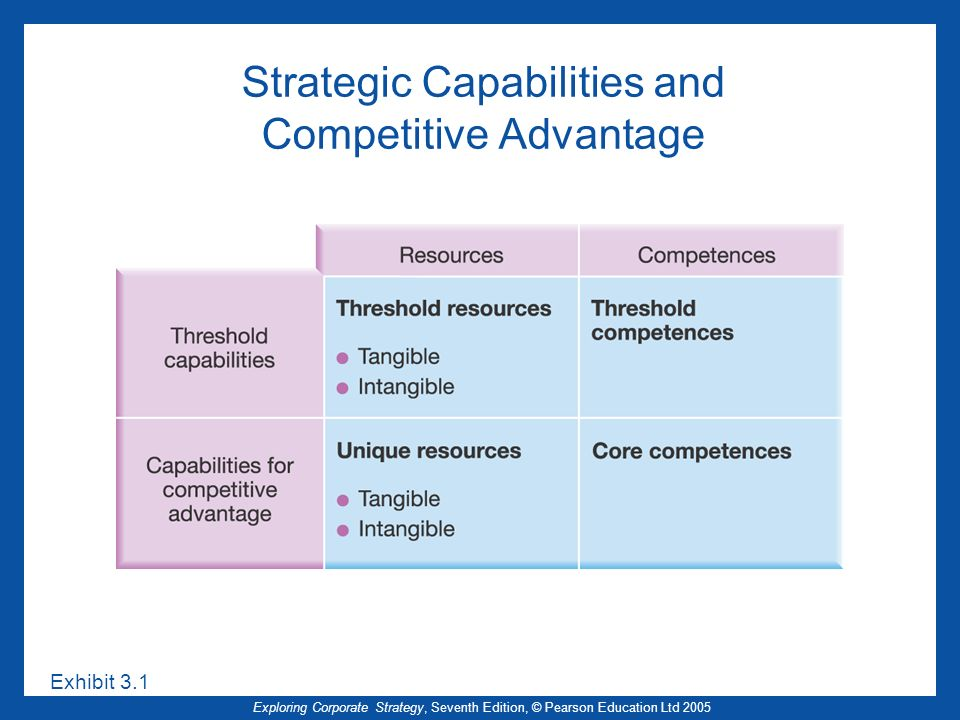 Strategic Capabilities and Competitive Advantage