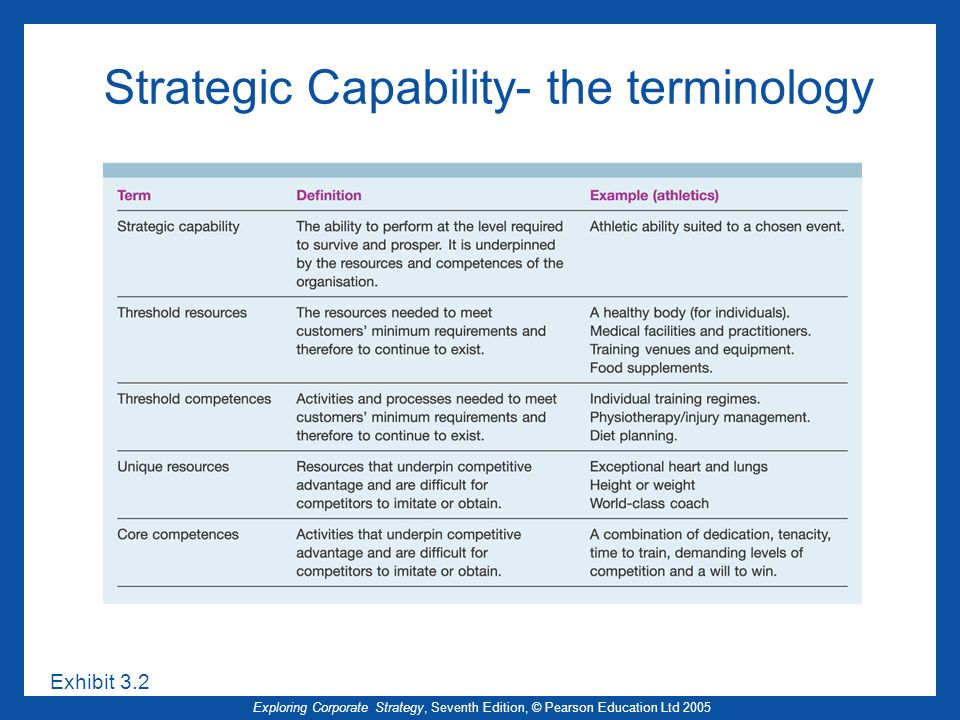 Strategic Capability- the terminology