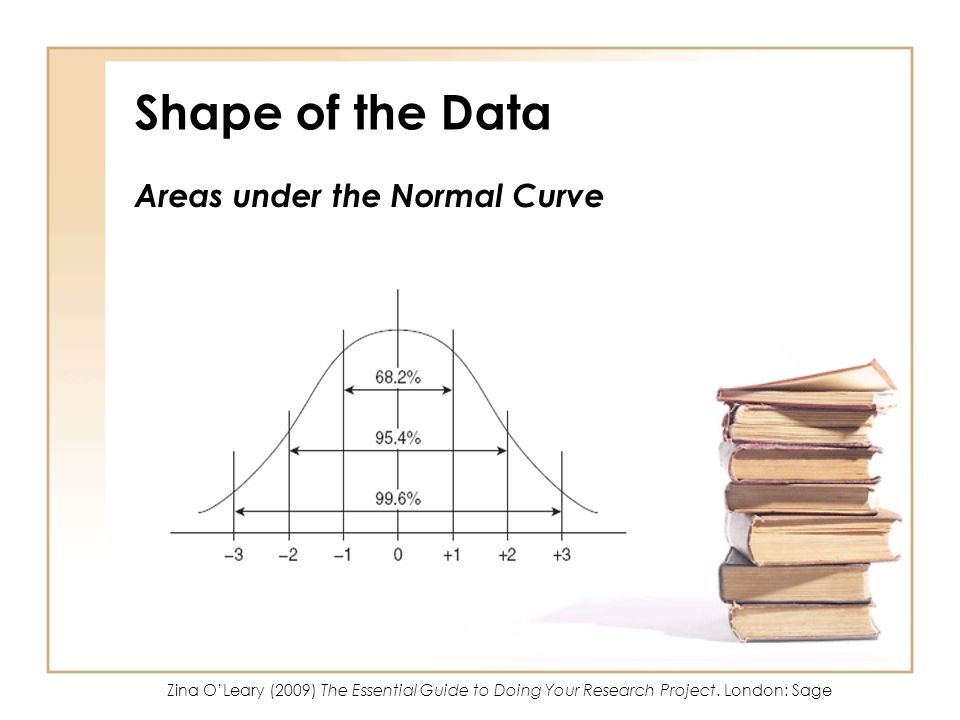 Shape of the Data Areas under the Normal Curve So