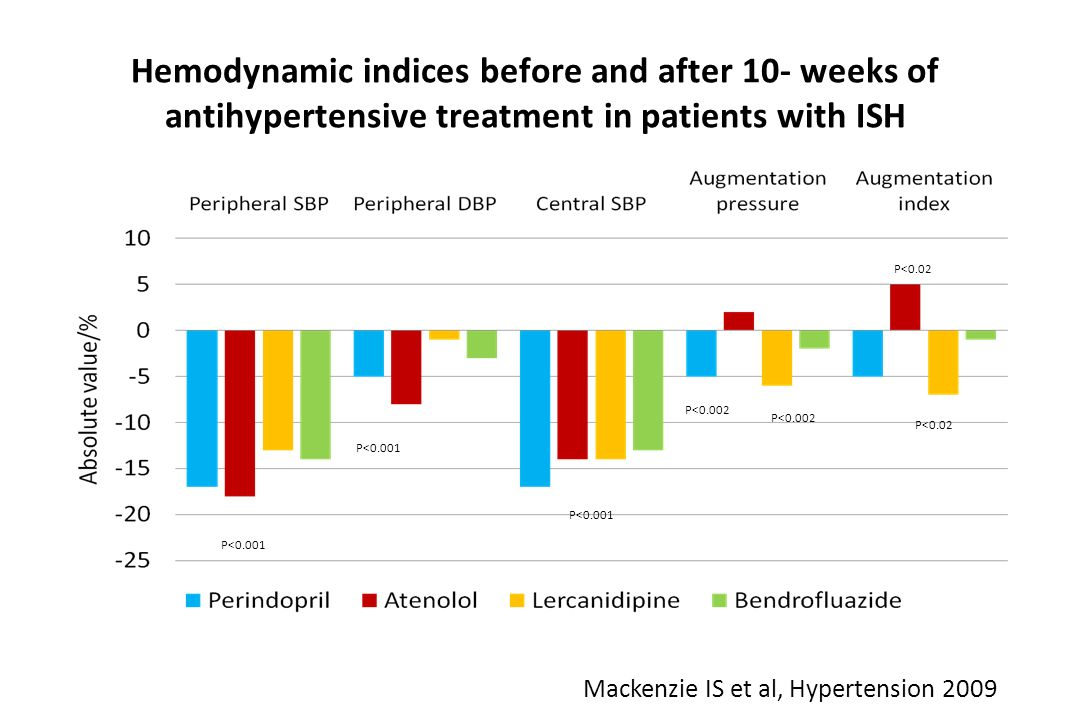 Hemodynamic indices before and after 10- weeks of antihypertensive treatment in patients with ISH