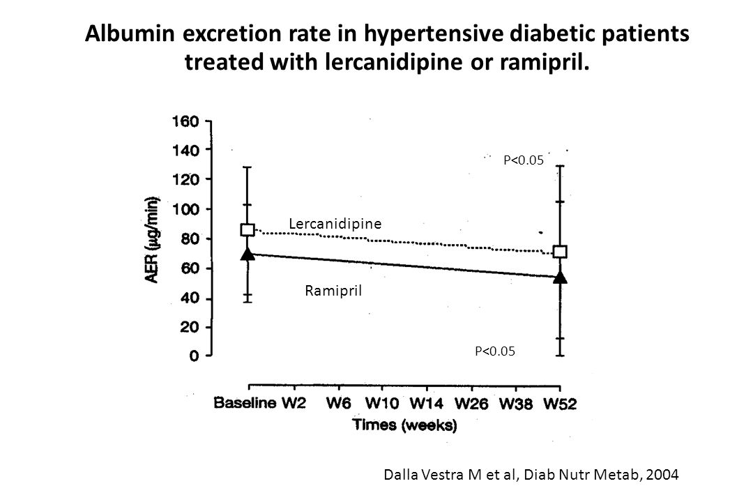 Albumin excretion rate in hypertensive diabetic patients treated with lercanidipine or ramipril.