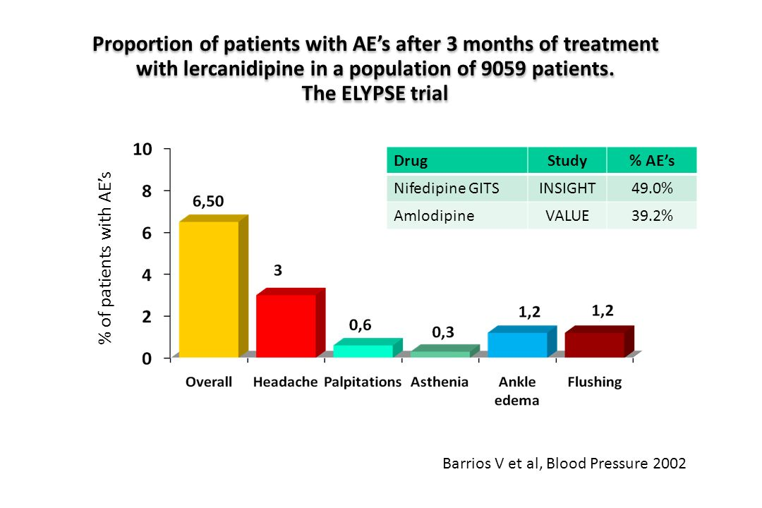 Proportion of patients with AE's after 3 months of treatment with lercanidipine in a population of 9059 patients. The ELYPSE trial