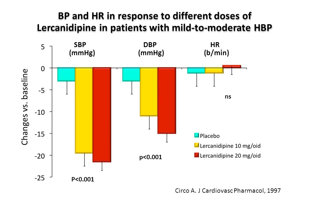 BP and HR in response to different doses of Lercanidipine in patients with mild-to-moderate HBP