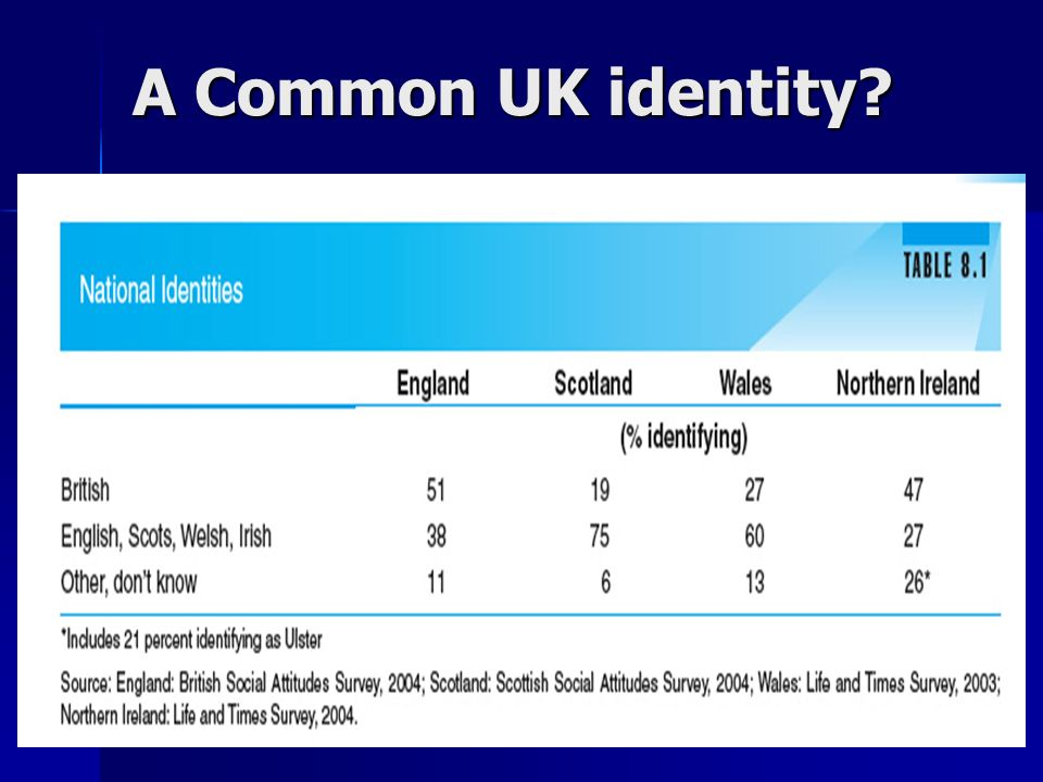 A Common UK identity