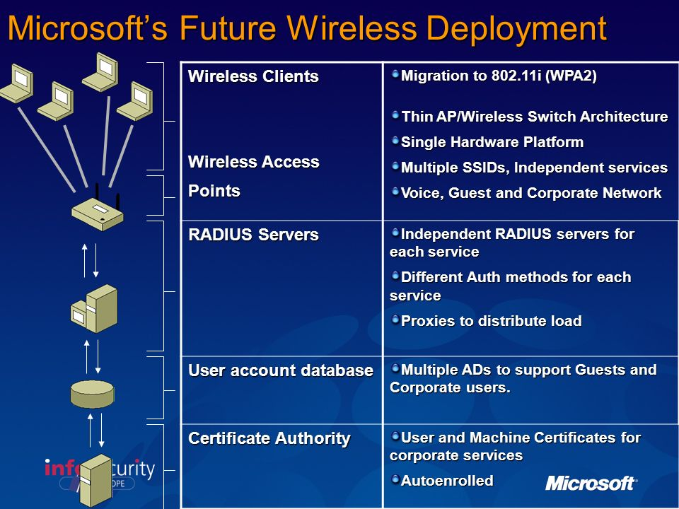 Microsoft's Future Wireless Deployment
