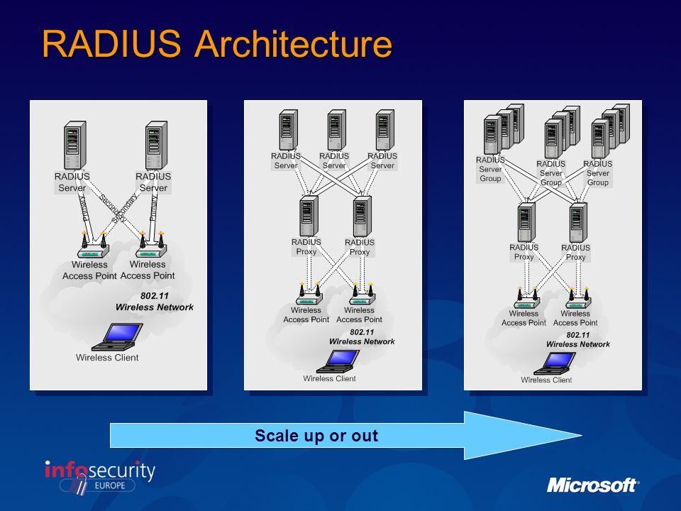RADIUS Architecture Is this redundant Scale up or out
