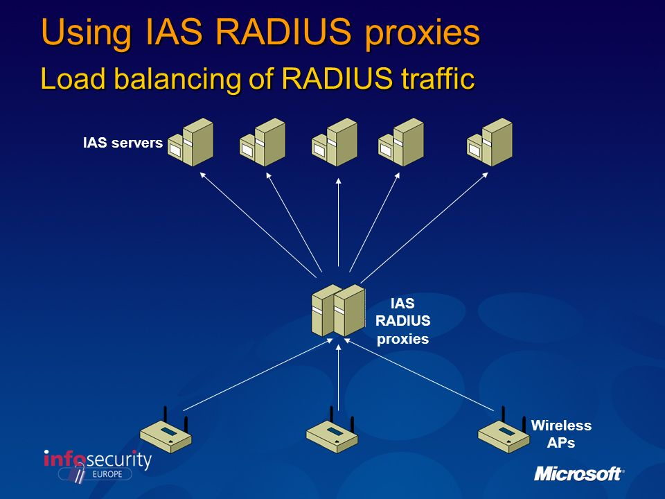 Using IAS RADIUS proxies Load balancing of RADIUS traffic