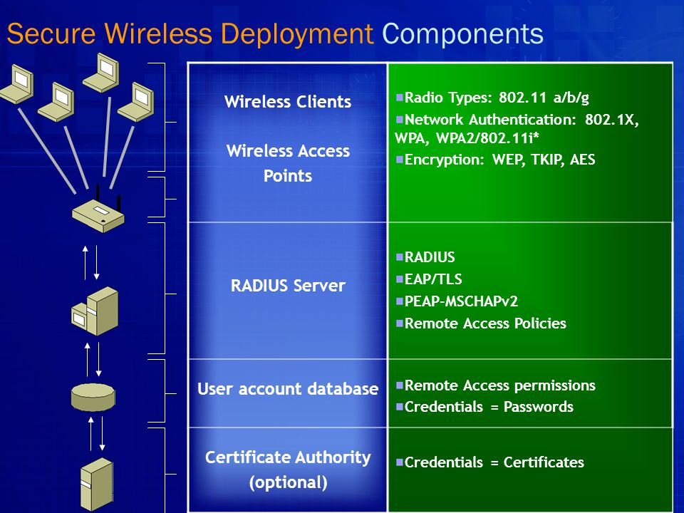 Secure Wireless Deployment Components