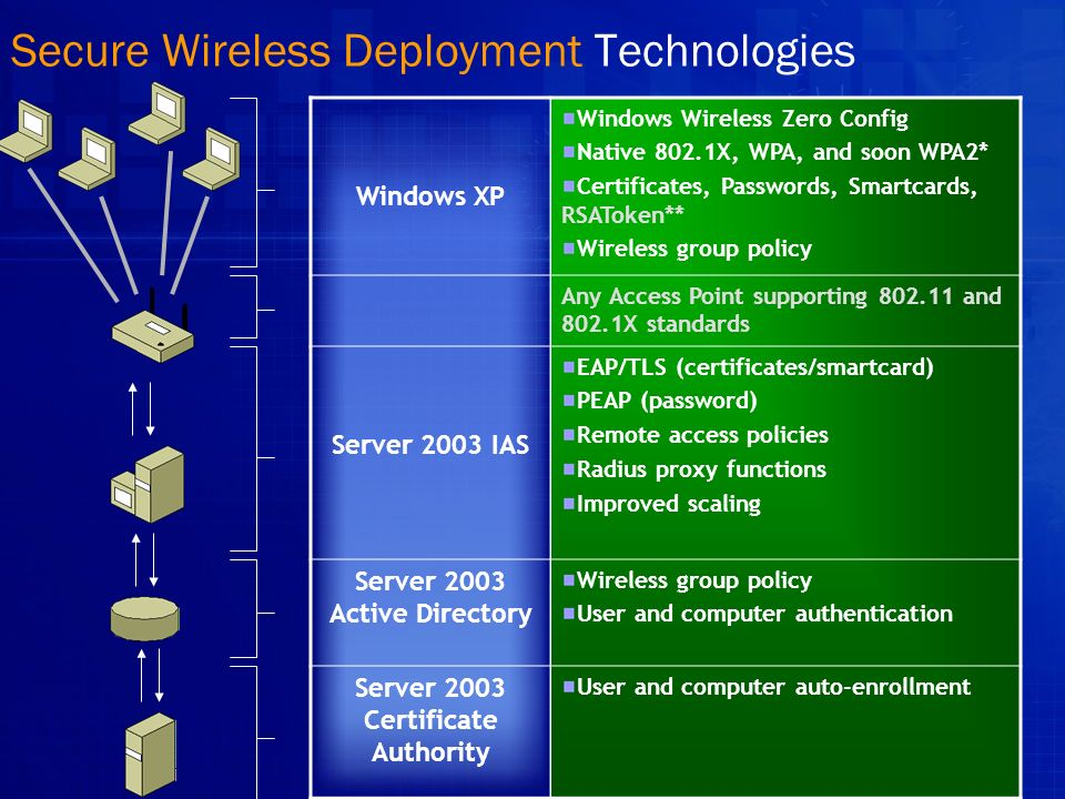 Secure Wireless Deployment Technologies
