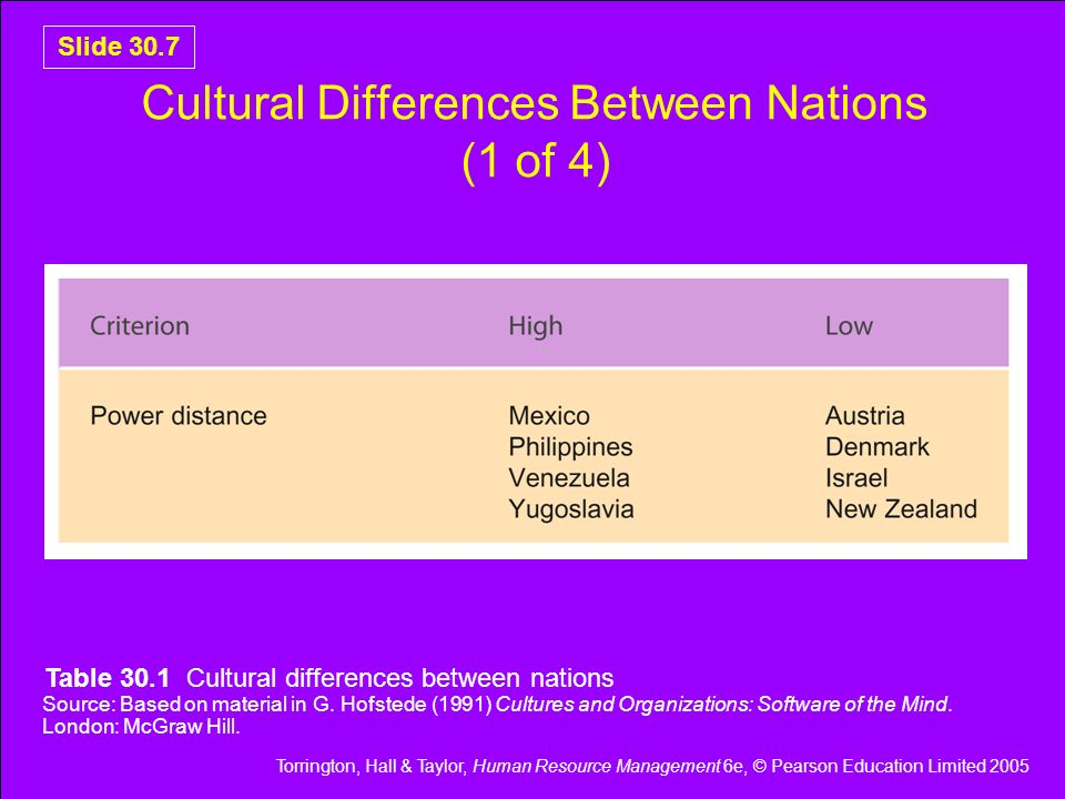 Cultural Differences Between Nations (1 of 4)