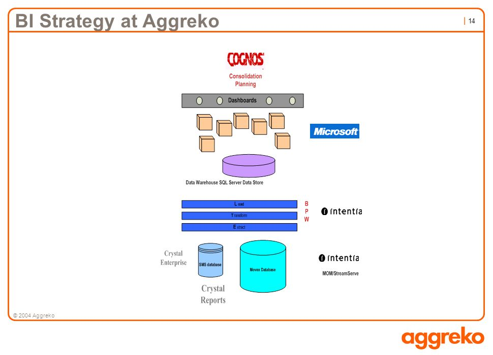 BI Strategy at Aggreko © 2004 Aggreko