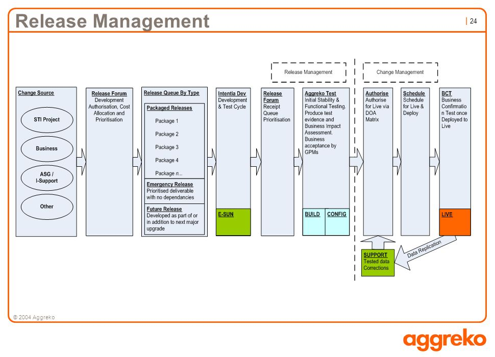 Release Management © 2004 Aggreko