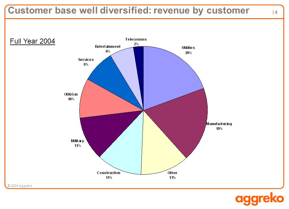 Customer base well diversified: revenue by customer