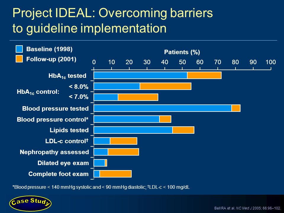 Project IDEAL: Overcoming barriers to guideline implementation