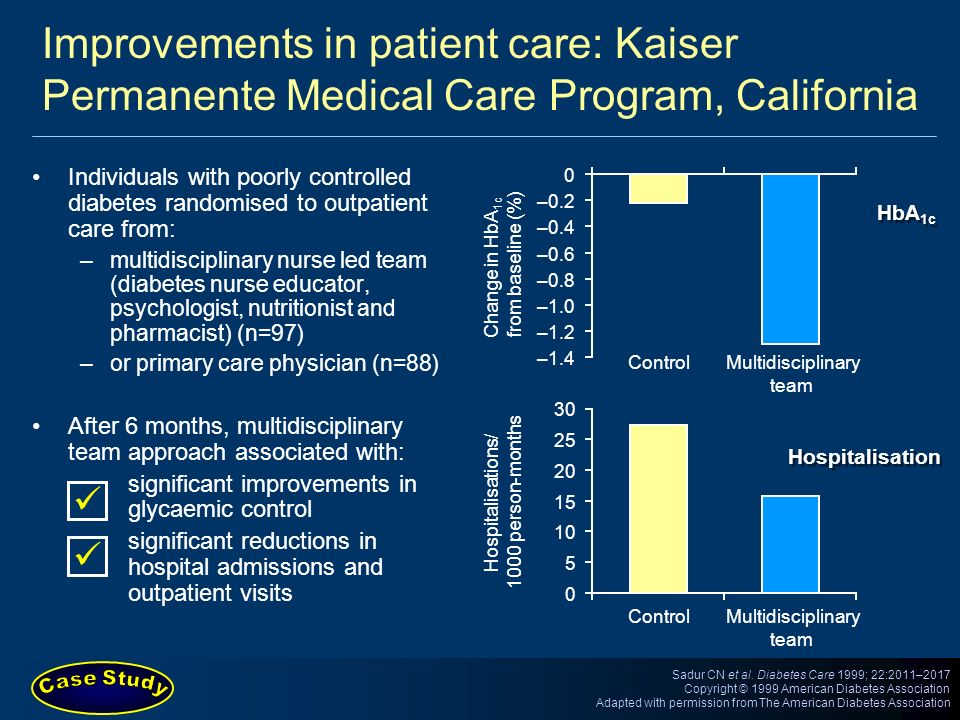 Improvements in patient care: Kaiser Permanente Medical Care Program, California