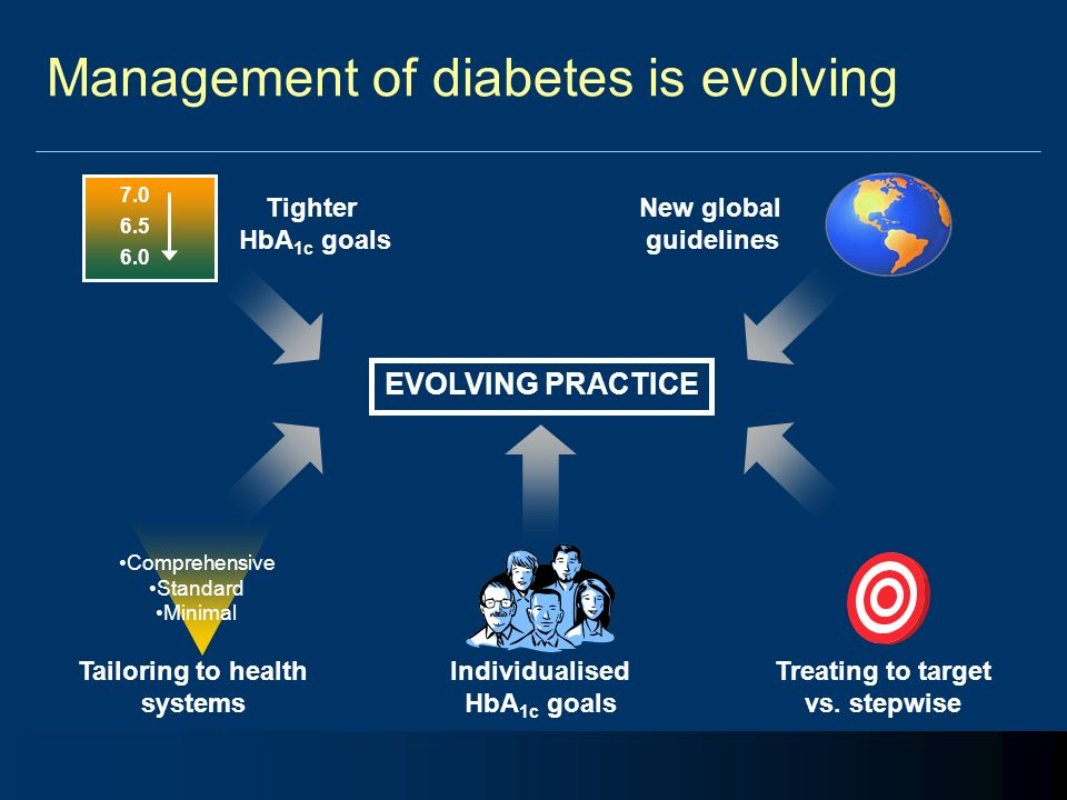 Management of diabetes is evolving