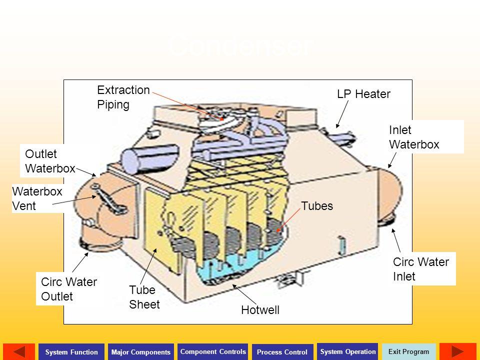 Circulating Water System Ppt Download