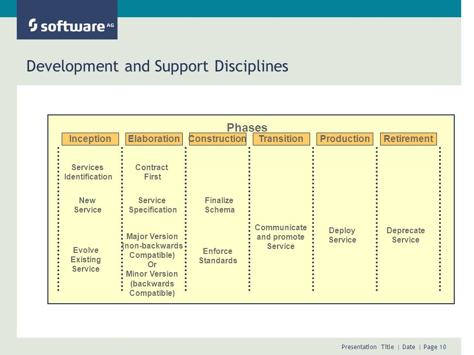 Development and Support Disciplines