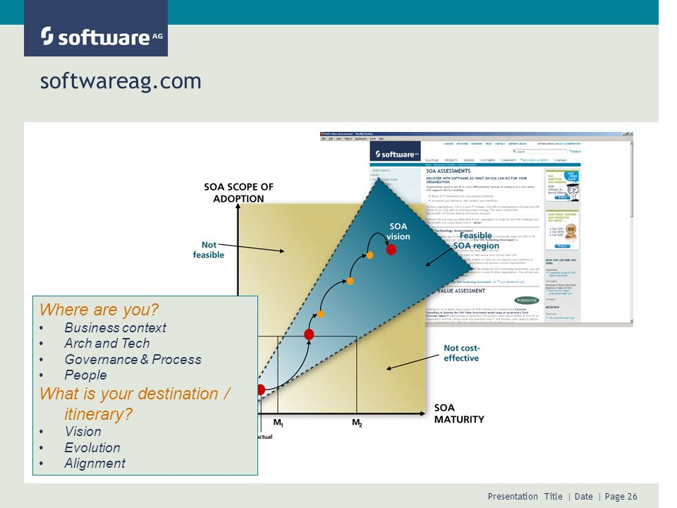 softwareag.com Where are you What is your destination / itinerary