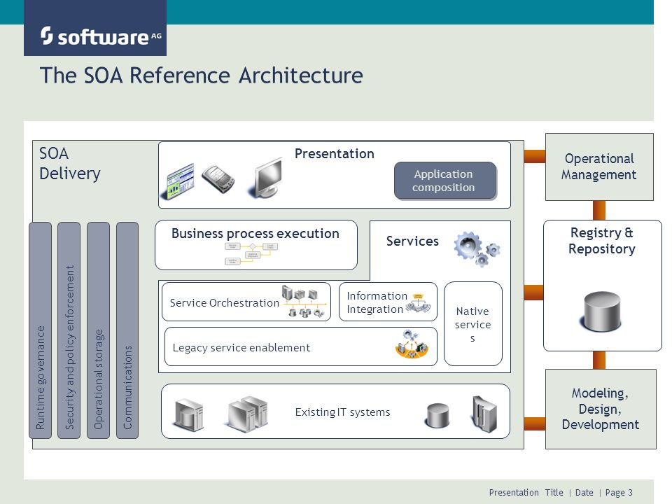 The SOA Reference Architecture