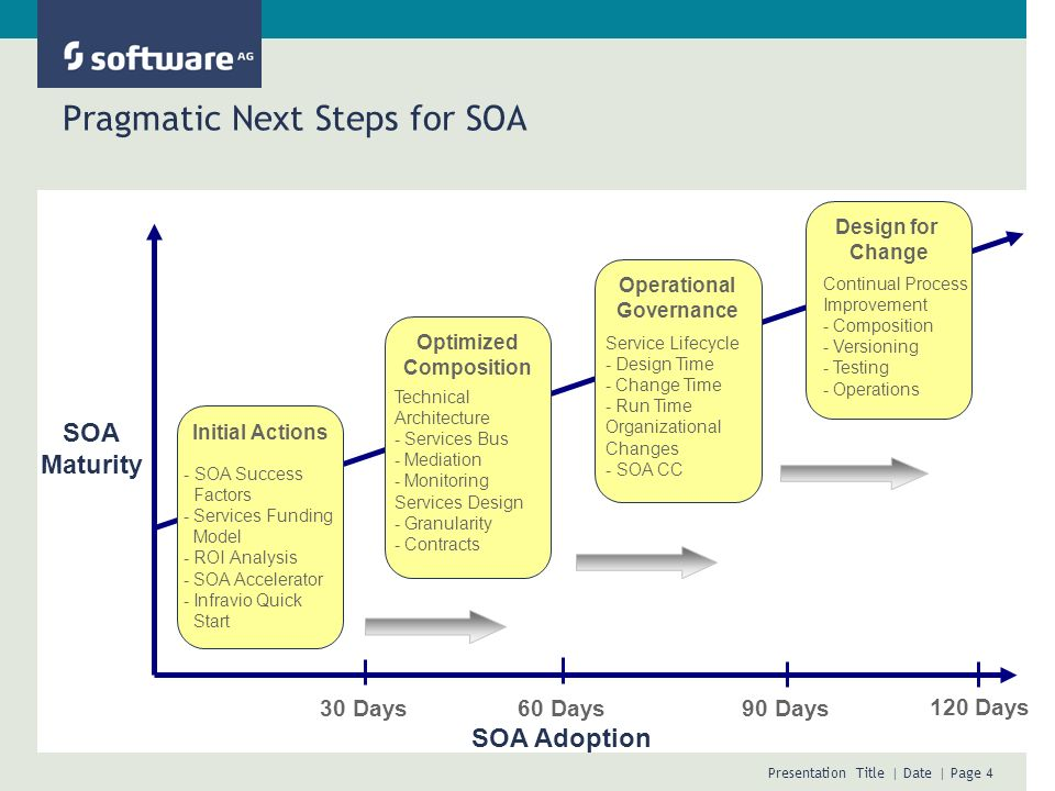Pragmatic Next Steps for SOA