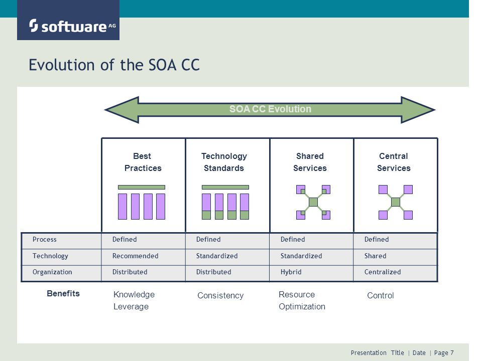 Evolution of the SOA CC SOA CC Evolution Best Practices Technology