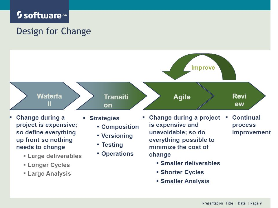 Design for Change Transition Improve