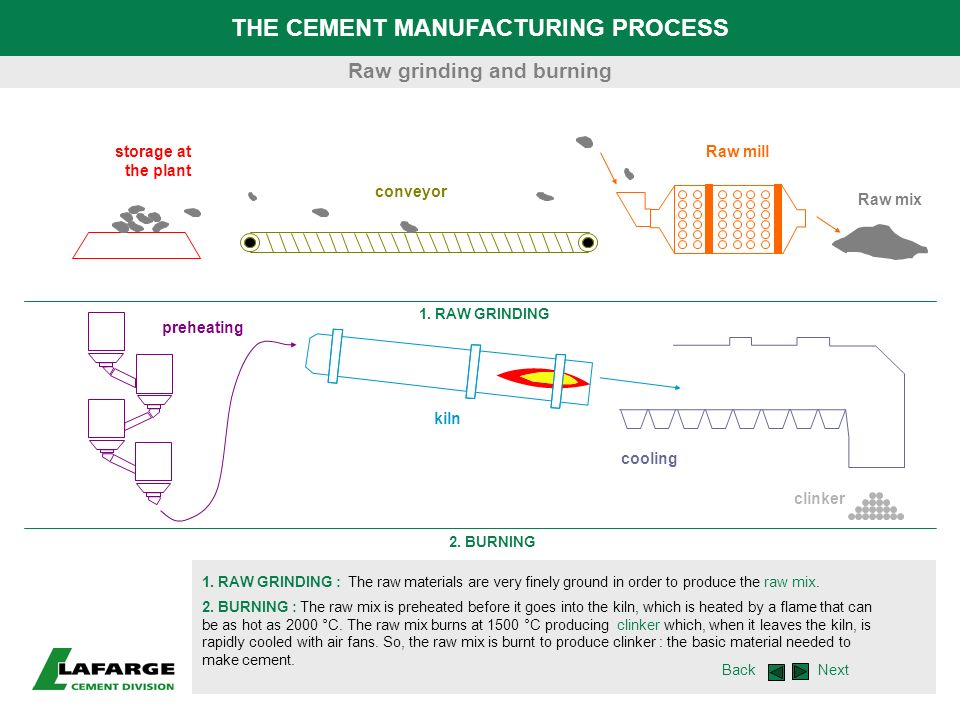 THE CEMENT MANUFACTURING PROCESS Raw grinding and burning
