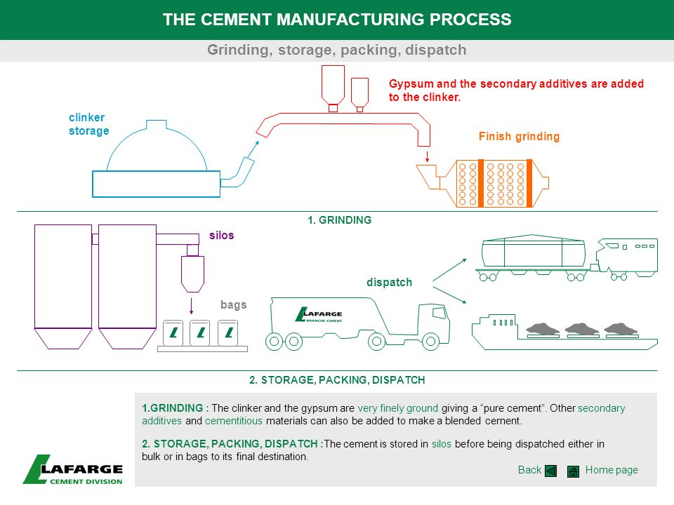 THE CEMENT MANUFACTURING PROCESS Grinding, storage, packing, dispatch